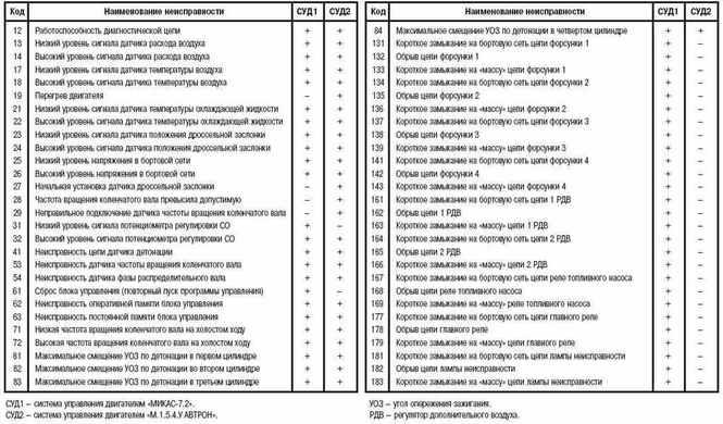 скачать коды ошибок obd 2 на русском языке бесплатно